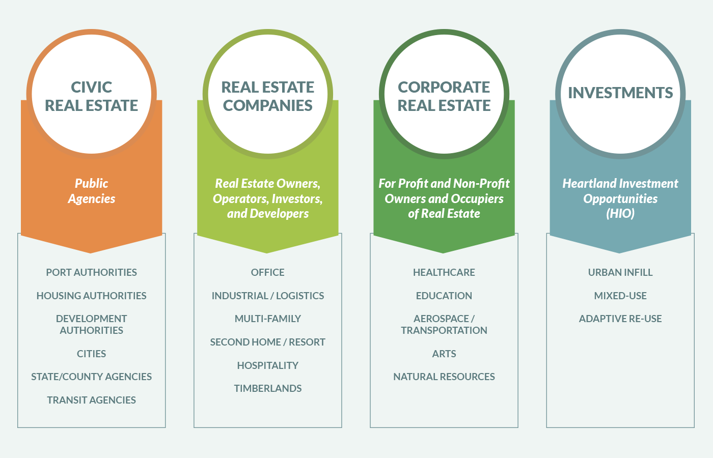 Heartland Practice Areas, Civic Real Estate, Real Estate Companies, Corporate Real Estate, Investments